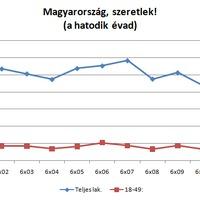 Nézettség: Magyarország, szeretlek! - a hatodik évad