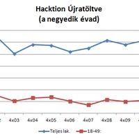 Nézettség: Hacktion Újratöltve - a negyedik évad