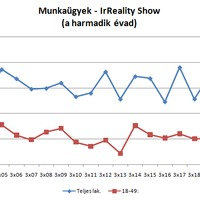 Nézettség: Munkaügyek - IrReality Show - a harmadik évad