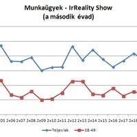 Nézettség: Munkaügyek - IrReality Show - a második évad