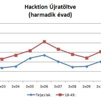 Nézettség: Hacktion Újratöltve - a harmadik évad