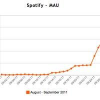 Siker és panaszáradat a Spotify Facebook megjelenése kapcsán