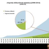 60 millió Spotify előfizető és amit mindez jelent...