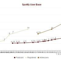 Jövőre elérhetik az 1 milliárd dollárt a Spotify bevételei