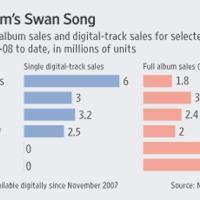Egyre nagyobb nyomás az Apple-ön az album only eladás bevezetéséért!
