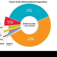 A nagy Taylor Swift saga és amit mindez jelent