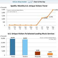 Messze van még a vezető szereptől a Spotify a tengerentúli piacon