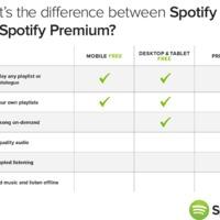 Mire lehet elég a Spotify ingyenes mobilzenehallgatási funkciója?