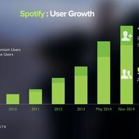 50 millió Spotify használó, de lehet ez is kevés lesz