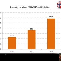 Tovább nőtt a norvég zenei piac a streamingnek köszönhetően
