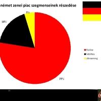 Meglepő struktúrában, de nőtt a német zenei piac