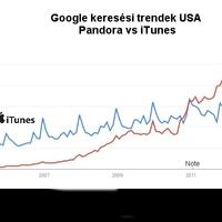 Mennyire van szüksége az Apple-nek az iTunes Radio-ra?