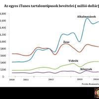 Zuhanásnak indultak az iTunes zenei bevételei