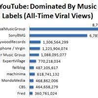 A zenei tartalmak nélkül nem létezhet a Youtube!