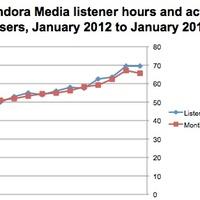 Megállt a Pandora növekedése?