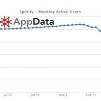 Elkezdett csökkenni a Spotify népszerűsége?!