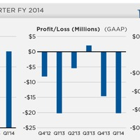 Úgy tűnik a befektetők elkezdtek hinni a Pandora-ban!