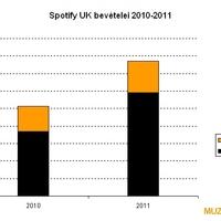 Jelentősen javult a Spotify eredményessége -Angliában