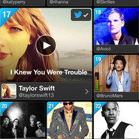 Twitter Music - Review
