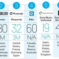 Melyik streaming szolgáltatás a legnagyobb a világon?