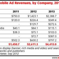 A Pandora részesedése a legnagyobb a mobil hirdetési piacból
