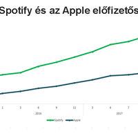 70 millió Spotify előfizető