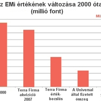 Jól járt a Universal az EMI megvásárlásával?