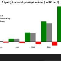 Brutálisan növekszik, de  továbbra is veszteséges a Spotify