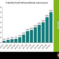 Száguldó Spotify