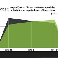 Európában a Spotify által fizetett jogdíj már magasabb mint az iTunes-é