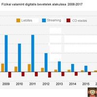 Csökkenő zeneipari bevételek 2012-ben is