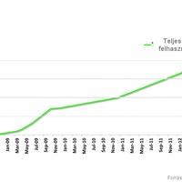 Mire lehet elég a Spotify növekedése?