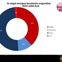 A streaming növekedésbe fordította az angol zenei piacot is