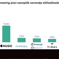 Alapjaiban változott meg a világ streaming zenei piaca