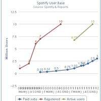 3 millió fizető Spotify felhasználó