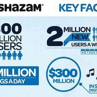 A Shazam útja a világhírnévig