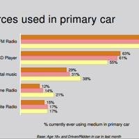 A következő terület ahol átveszi uralmat a streaming:az autó