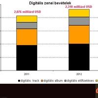 Növekvő digitális zenei szegmens a tengerentúlon