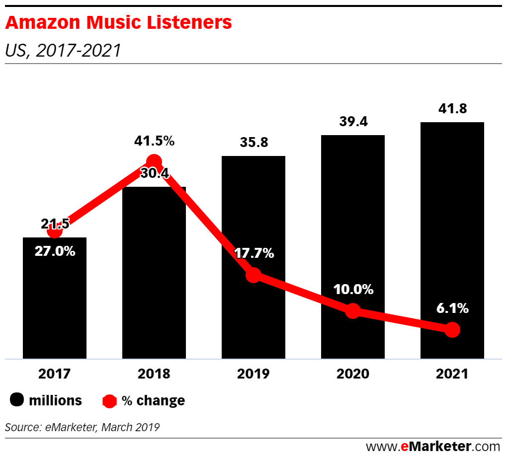 amazon-emarketer1.png