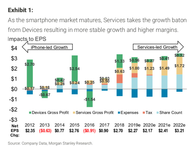apple-services-versus-iphone-growth-through-2022-l.jpg
