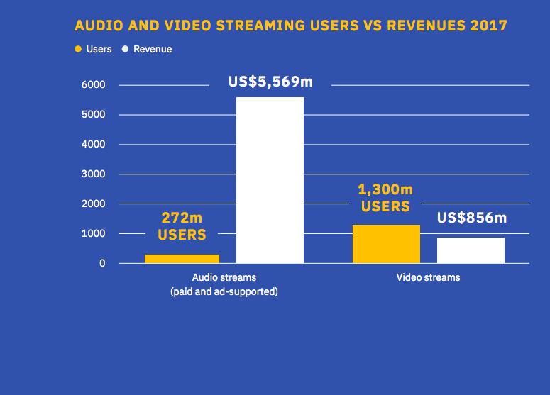ifpi2018_revenues.png