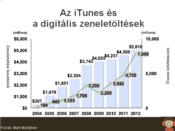 itunes-and-download-sales_1.png