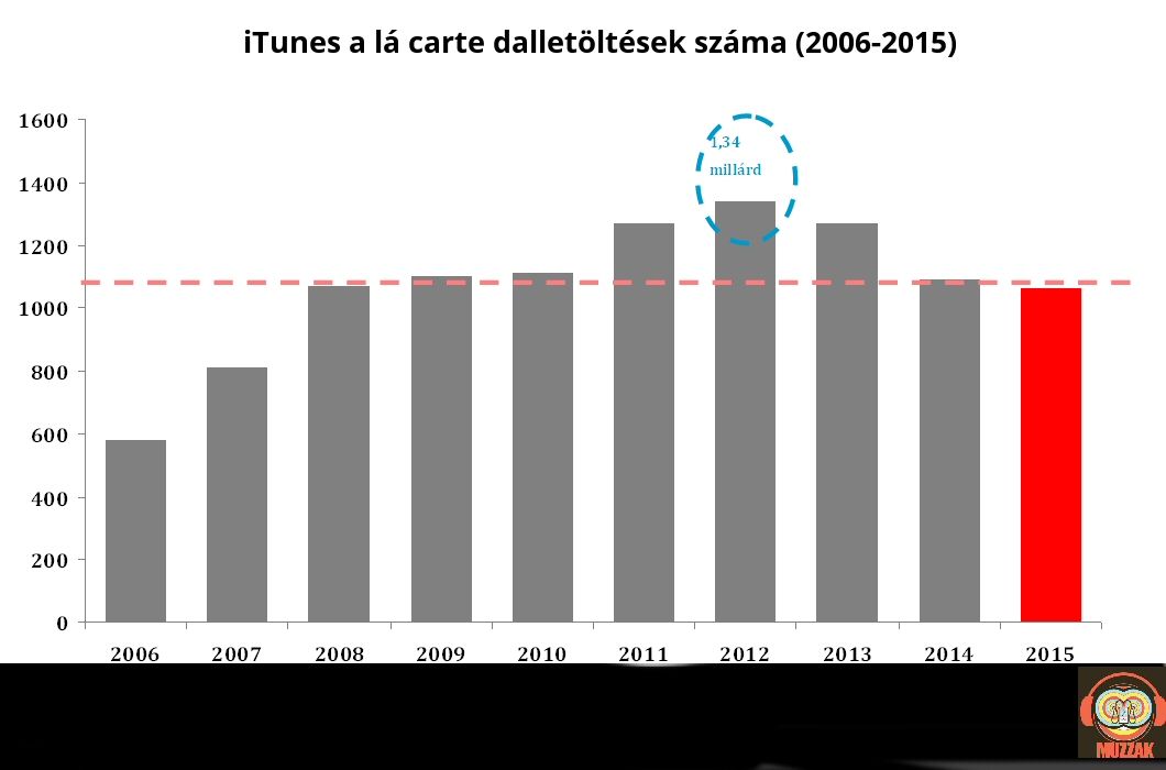 itunes_downloads_2006_2015.jpg