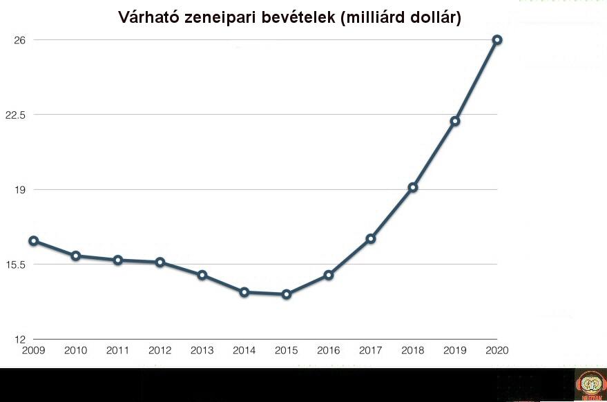 music_revenue_2009_2020.jpg