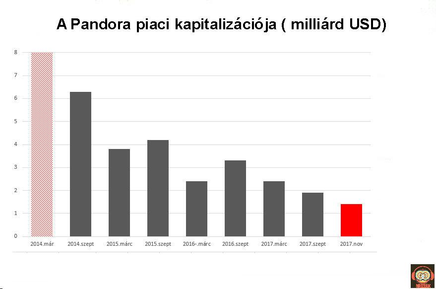 pandora_capitalization.jpg