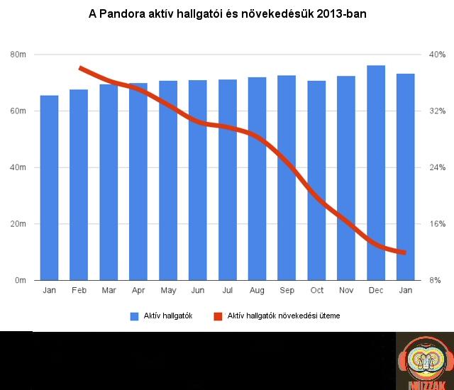 pandora_growth.jpg