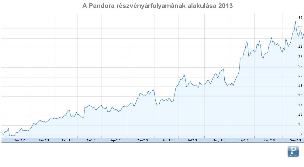 pandora_stock13.jpg
