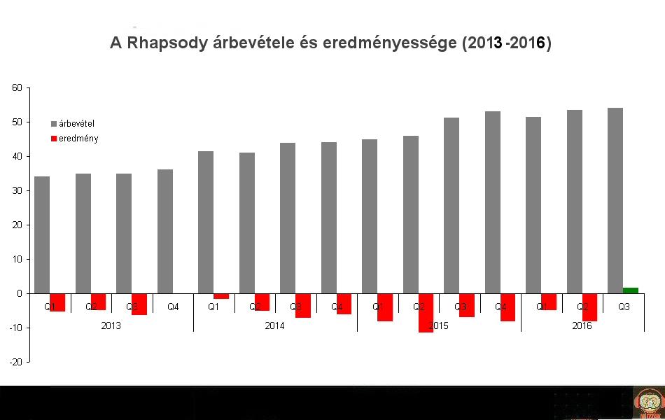 rhapsody_revenue_2013_2016.jpg