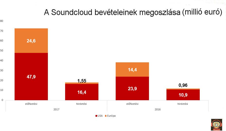 soundcloud_revenue_elements.jpg