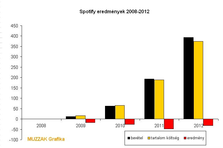 spotify_2012_revenues.jpg